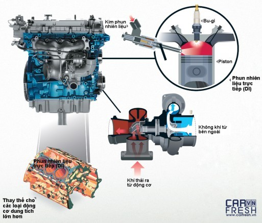 1-CarFresh-Ford-EcoBoost-H2-EcoBoost