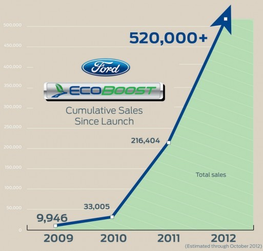 1-CarFresh-Ford-Ecoboost-H7-Sales-Chart